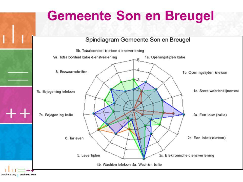 Gemeente Son en Breugel