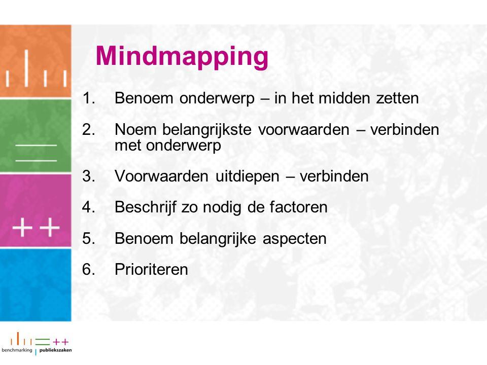 Mindmapping Benoem onderwerp – in het midden zetten