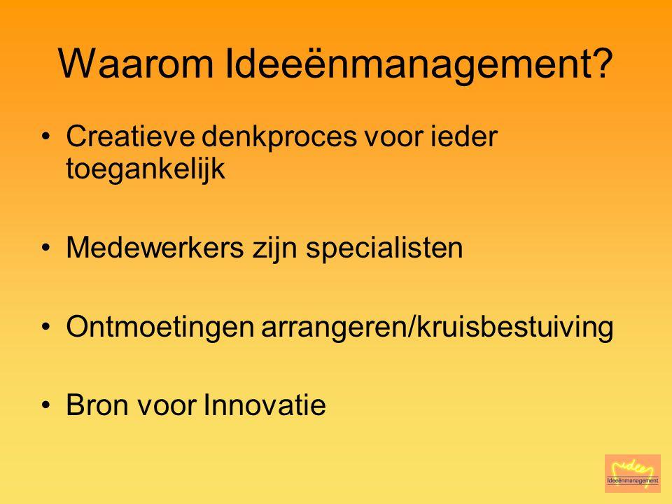 Waarom Ideeënmanagement