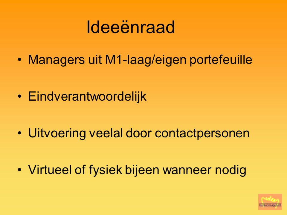 Ideeënraad Managers uit M1-laag/eigen portefeuille