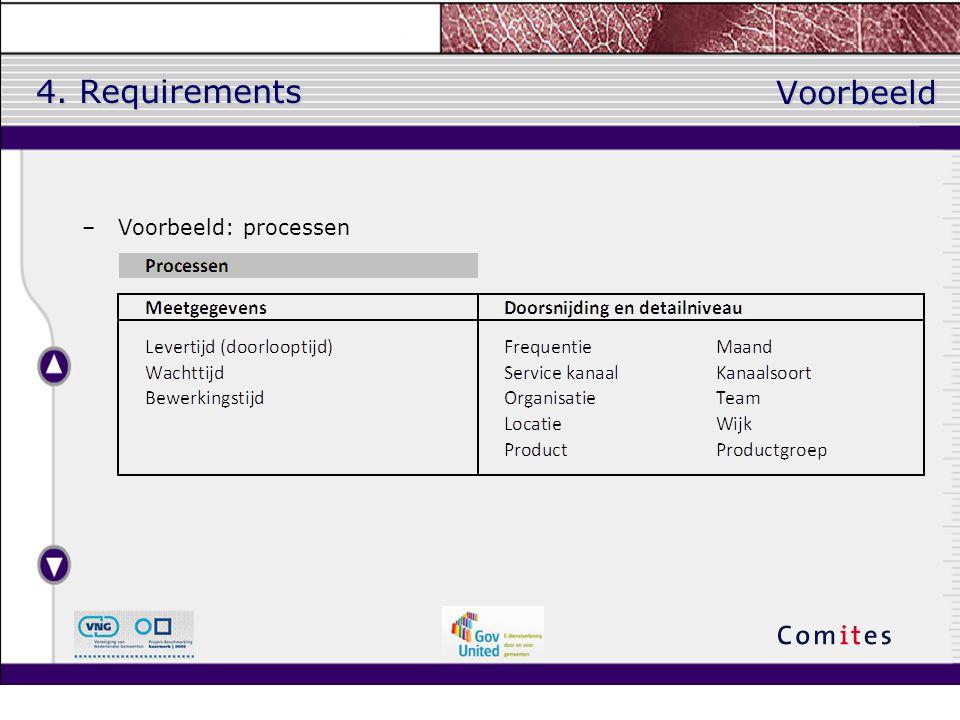 4. Requirements Voorbeeld Voorbeeld: processen