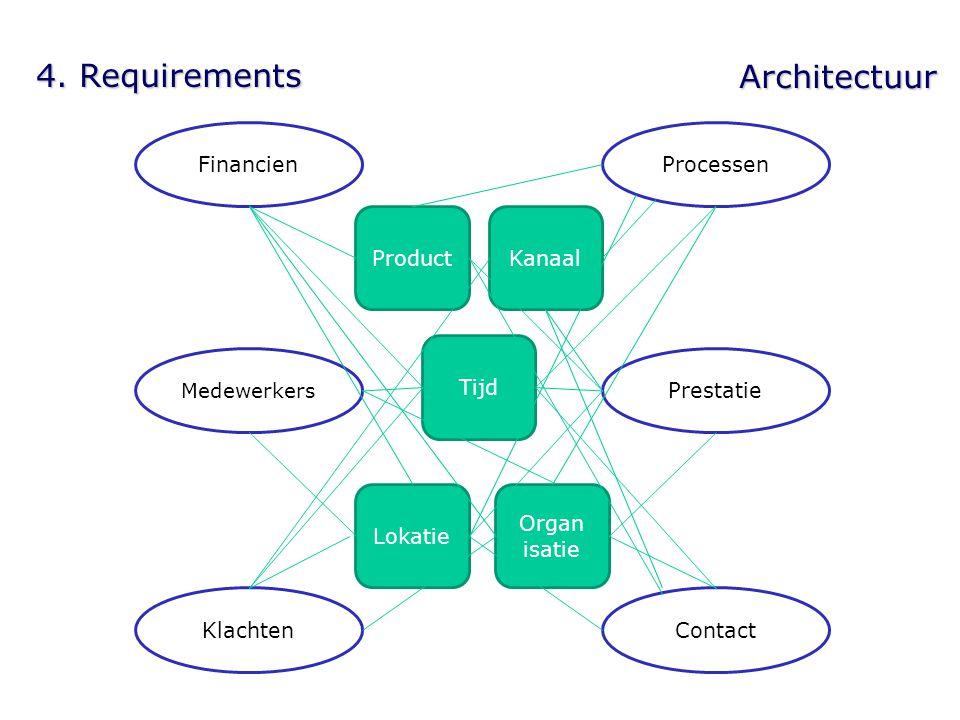 4. Requirements Architectuur Processen Financien Klachten Contact