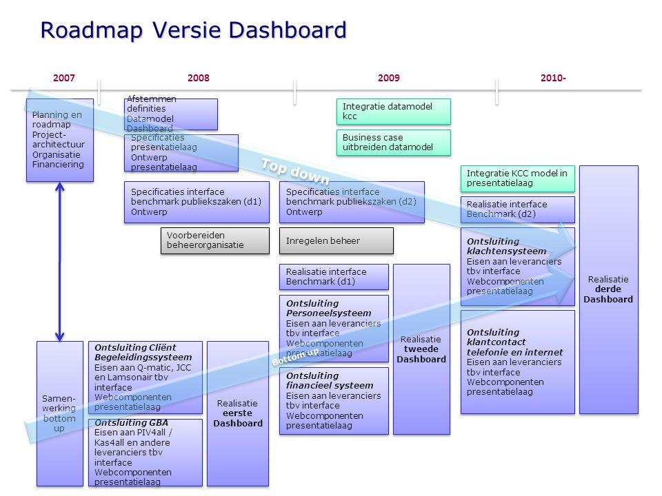 Roadmap Versie Dashboard