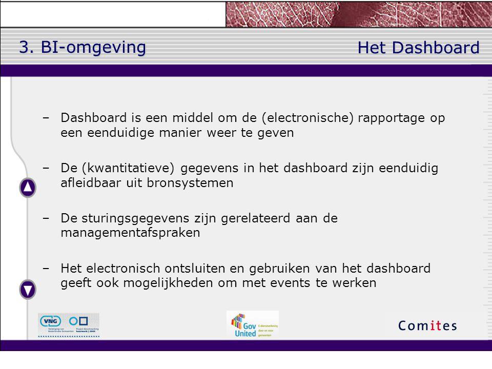 3. BI-omgeving Het Dashboard