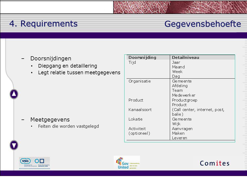 4. Requirements Gegevensbehoefte Doorsnijdingen Meetgegevens
