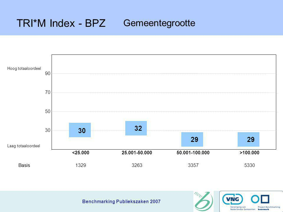 TRI*M Index - BPZ Gemeentegrootte 32 29 90 70 50 30 <25.000 Basis