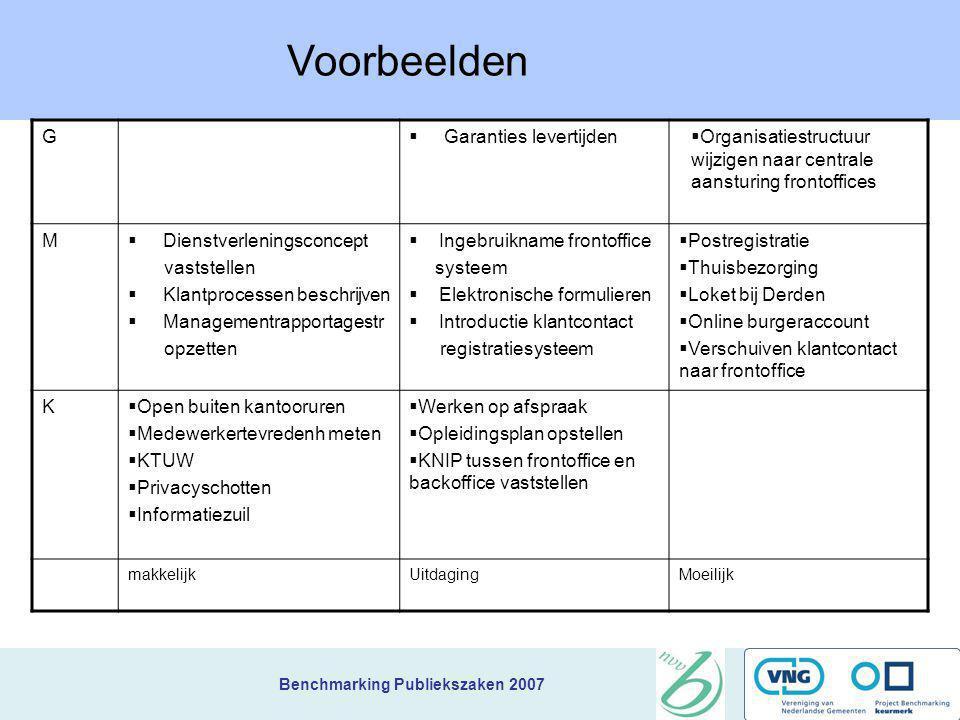 Voorbeelden G Garanties levertijden