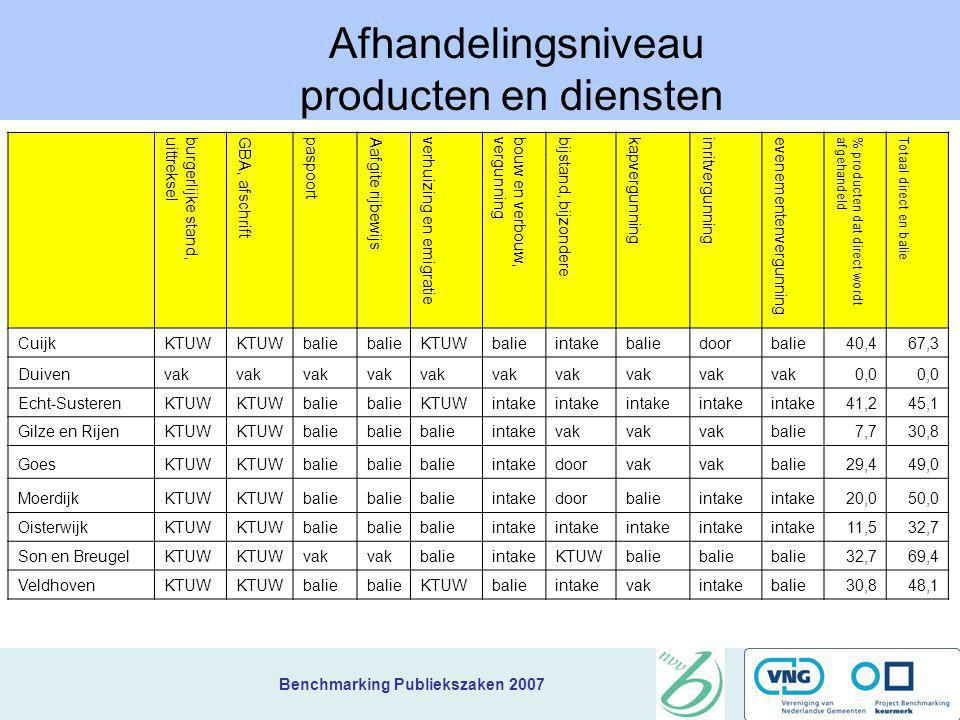 Afhandelingsniveau producten en diensten