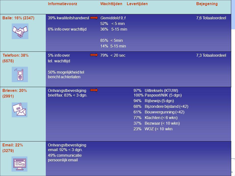 Informatievoorz Wachttijden Levertijden. Bejegening. Balie: 16% (2347) 39% kwaliteitshandvest.