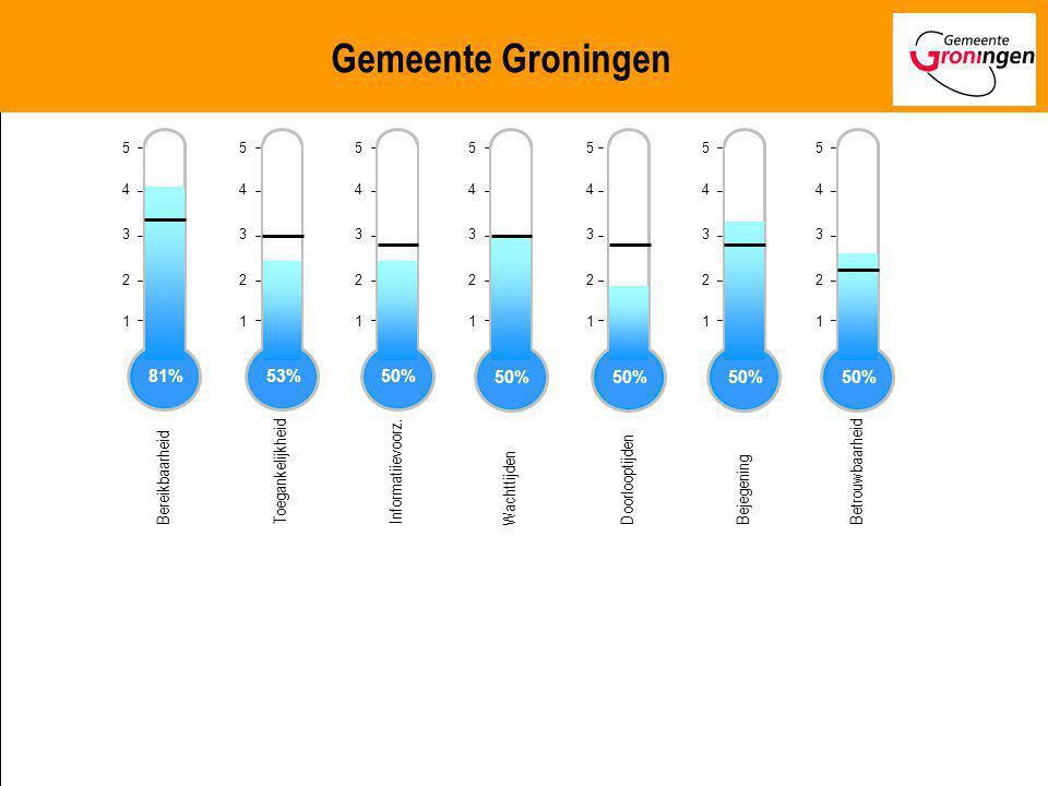 Gemeente Groningen Bereikbaarheid 81% Toegankelijkheid 53%