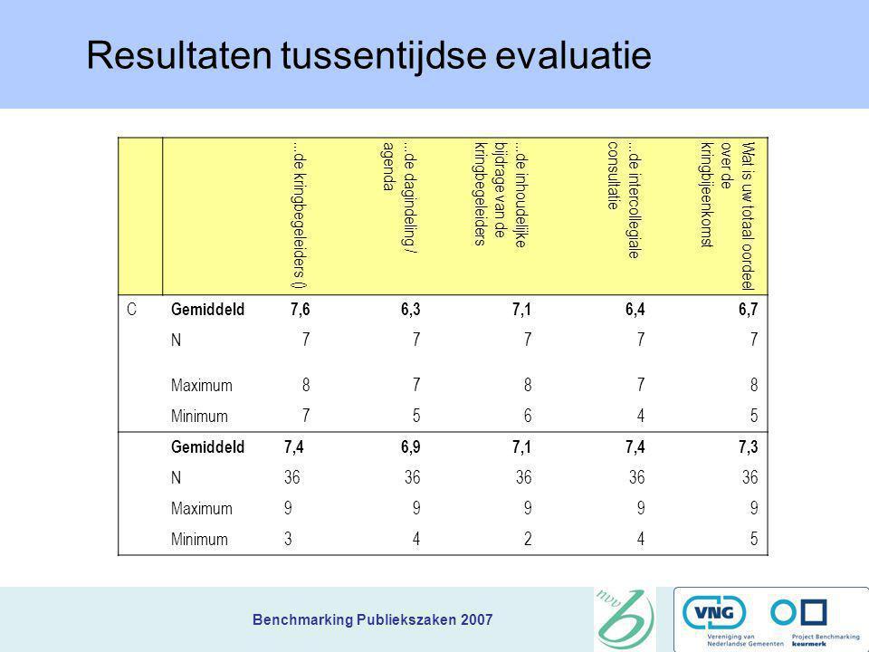 Resultaten tussentijdse evaluatie
