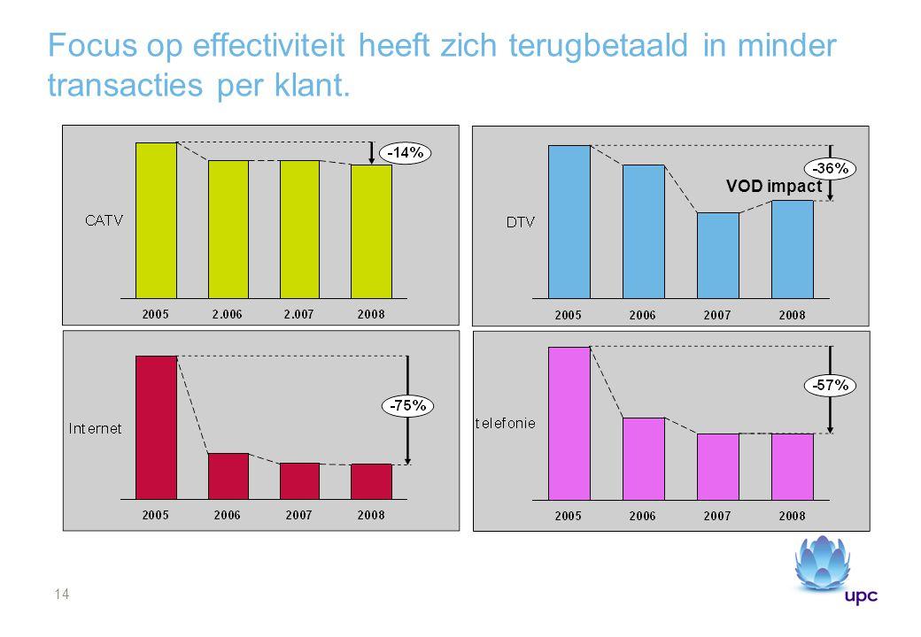 Focus op effectiviteit heeft zich terugbetaald in minder transacties per klant.