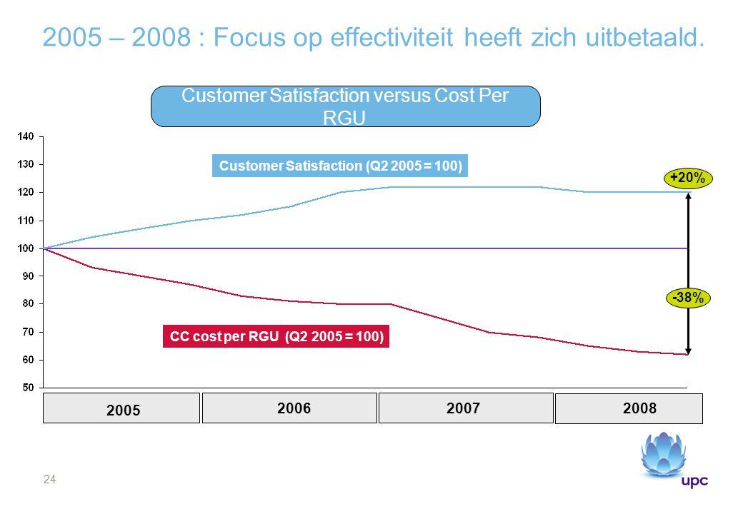 2005 – 2008 : Focus op effectiviteit heeft zich uitbetaald.