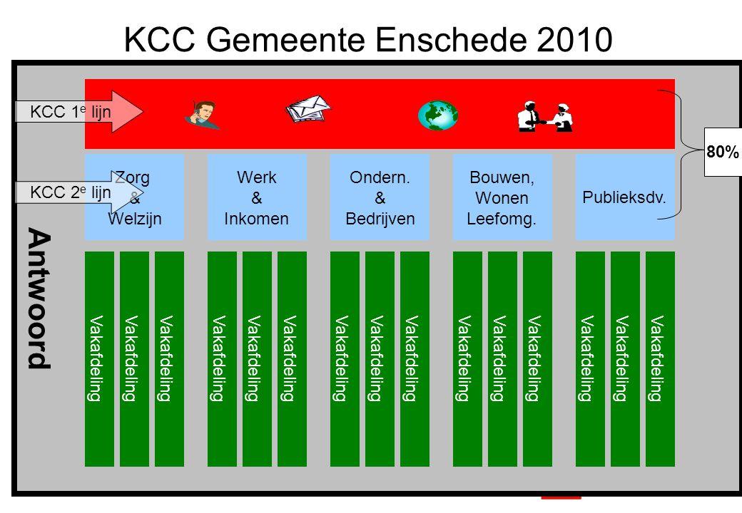 KCC Gemeente Enschede 2010 Antwoord KCC 1e lijn 80% Zorg & Welzijn
