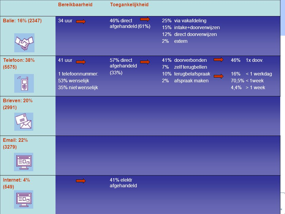 Bereikbaarheid Toegankelijkheid. Balie: 16% (2347) 34 uur. 46% direct afgehandeld (61%) 25% via vakafdeling.