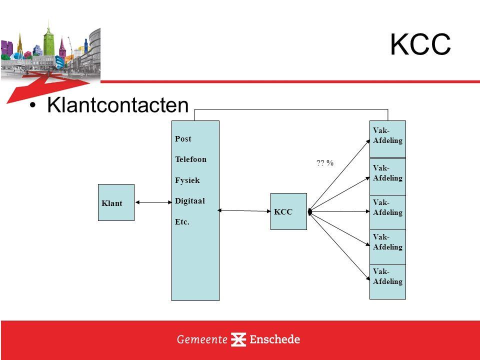 KCC Klantcontacten Post Telefoon Fysiek % Digitaal Etc. Klant KCC