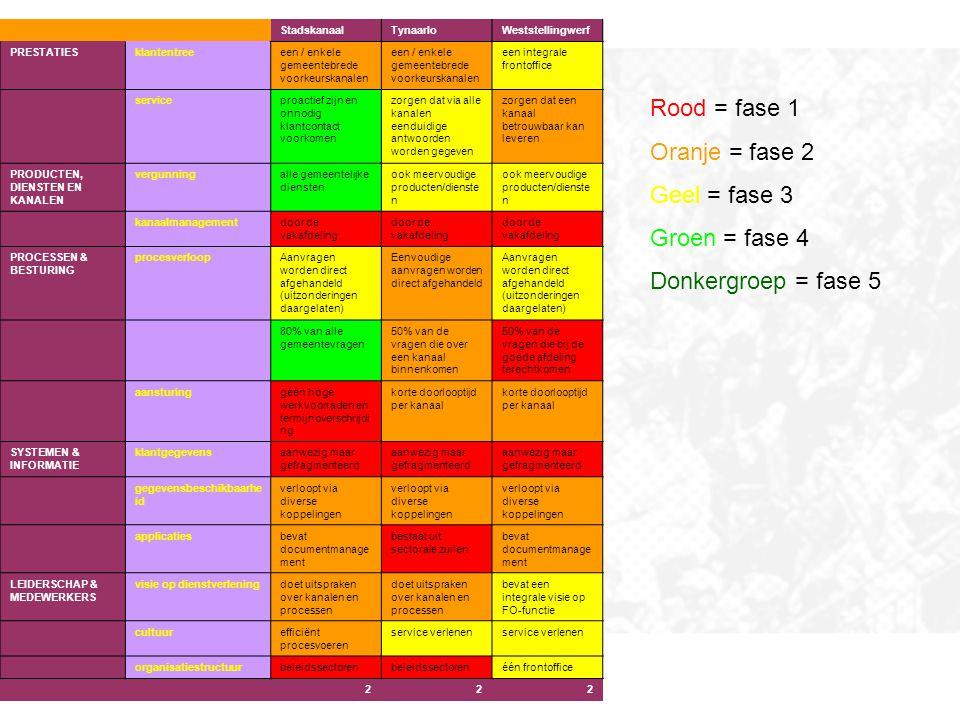 Rood = fase 1 Oranje = fase 2 Geel = fase 3 Groen = fase 4