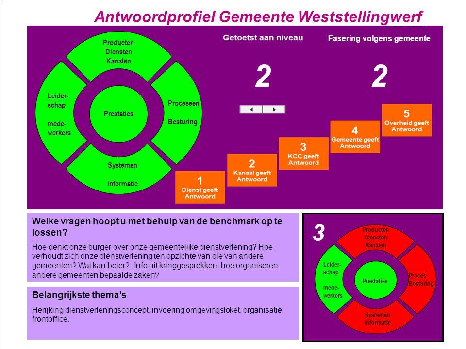 2 2 3 Antwoordprofiel Gemeente Weststellingwerf