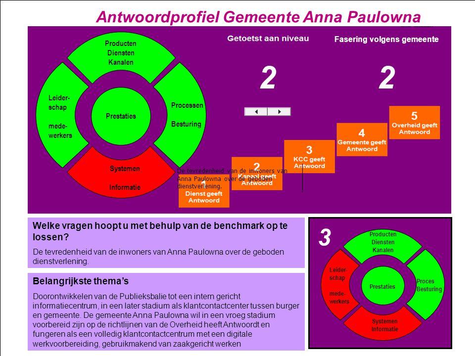 2 2 3 Antwoordprofiel Gemeente Anna Paulowna