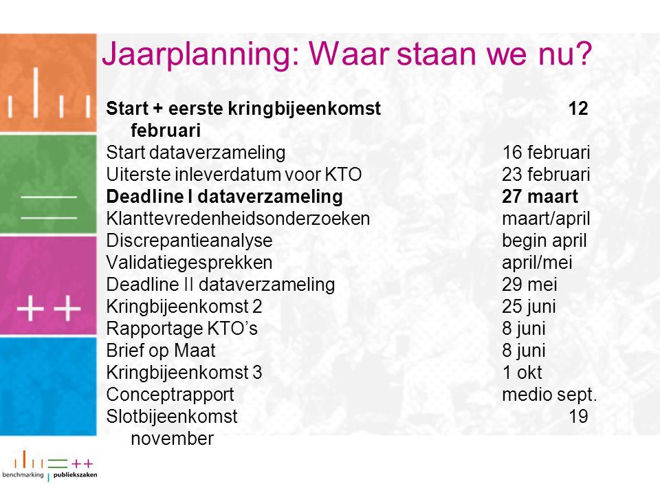 Jaarplanning: Waar staan we nu