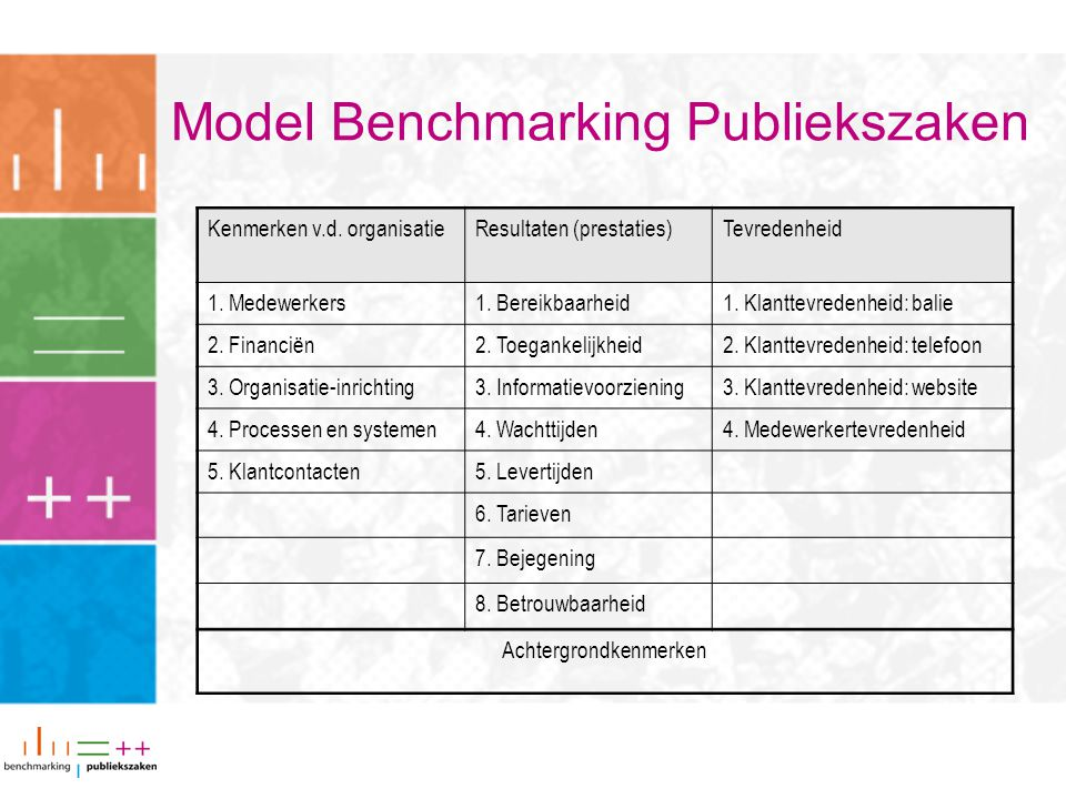 Model Benchmarking Publiekszaken
