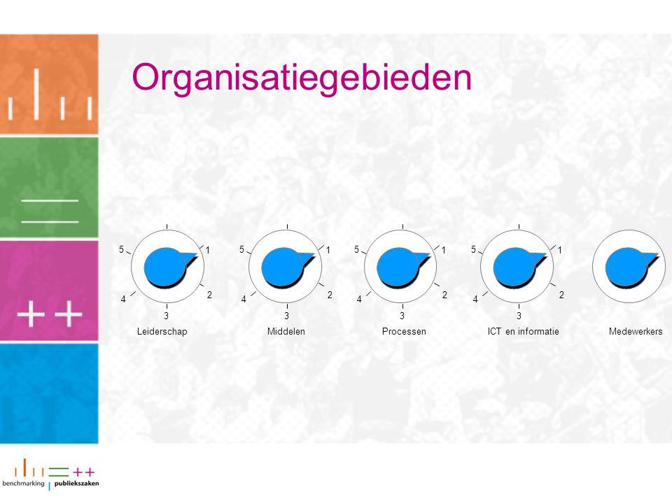 Organisatiegebieden 1. 2. 3. 4. 5. 1. 2. 3. 4. 5. 1. 2. 3. 4. 5. 1. 2. 3. 4. 5. Leiderschap.