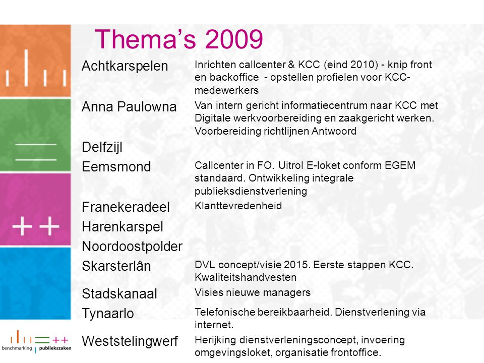 Thema's 2009 Achtkarspelen Anna Paulowna Delfzijl Eemsmond