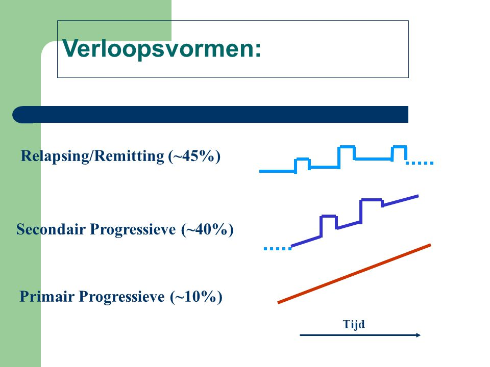 Verloopsvormen: Relapsing/Remitting (~45%)