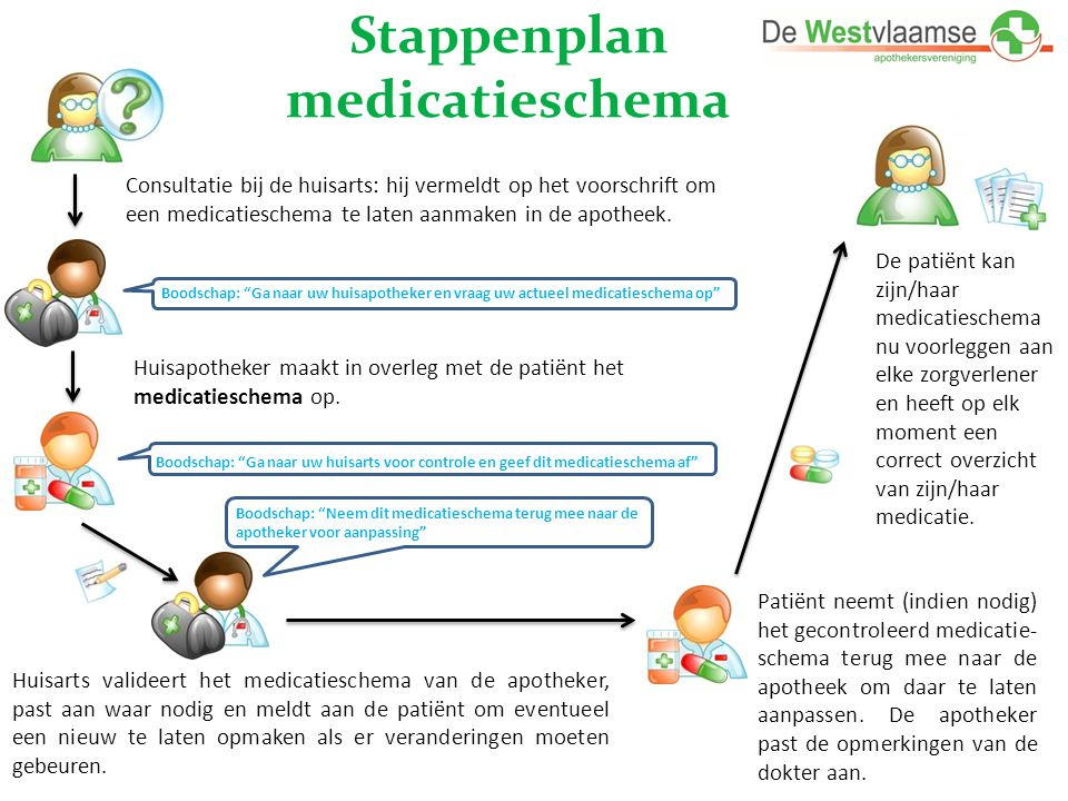 Stappenplan medicatieschema