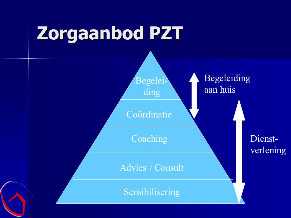 Zorgaanbod PZT Begeleiding aan huis Begelei- ding Coördinatie Coaching