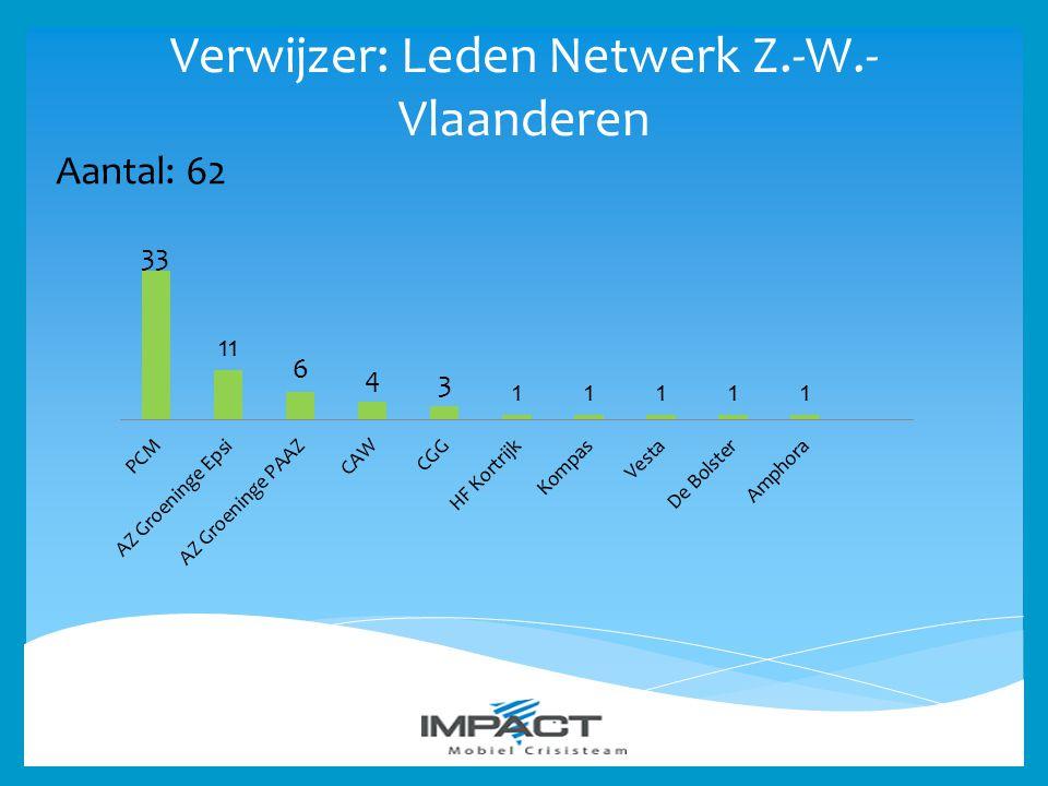 Verwijzer: Leden Netwerk Z.-W.-Vlaanderen
