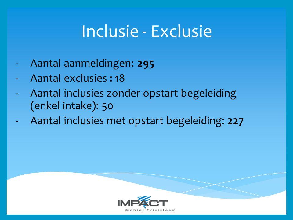Inclusie - Exclusie Aantal aanmeldingen: 295 Aantal exclusies : 18