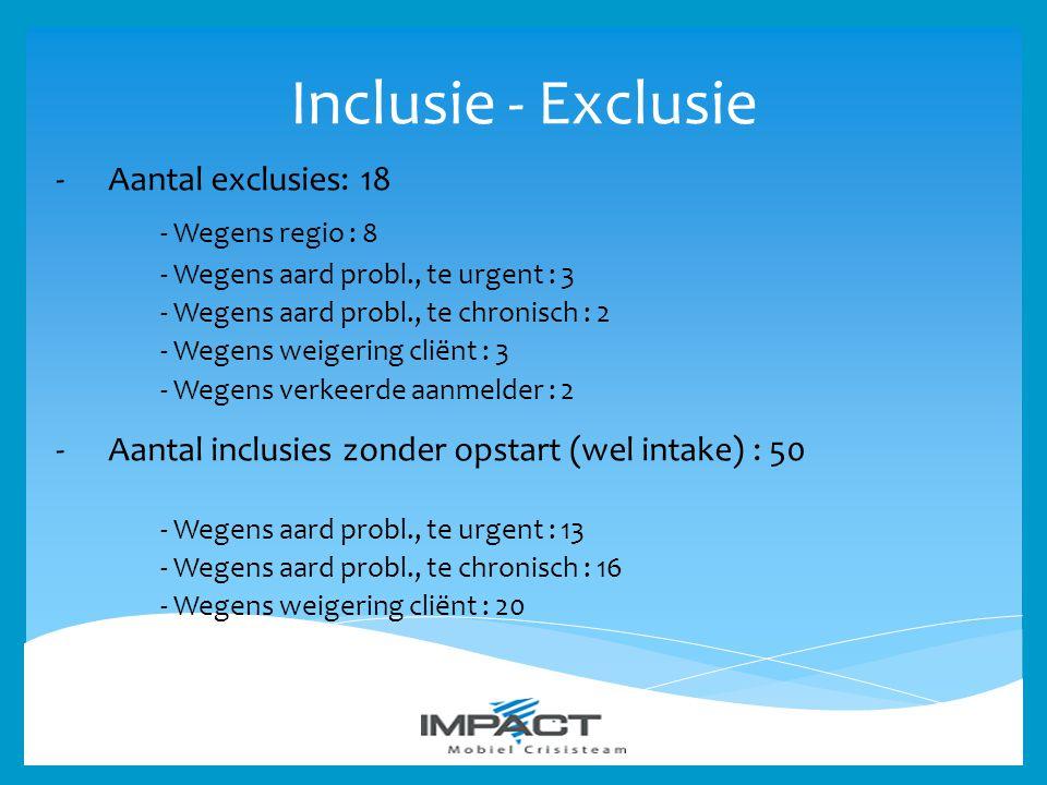 Inclusie - Exclusie - Wegens regio : 8 Aantal exclusies: 18