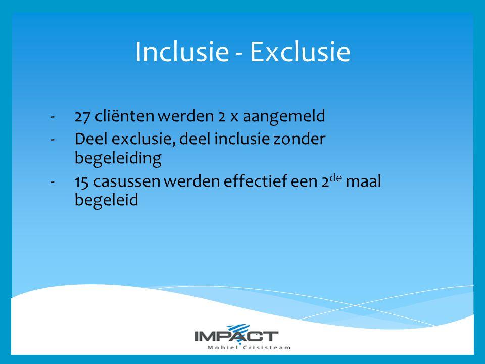 Inclusie - Exclusie 27 cliënten werden 2 x aangemeld