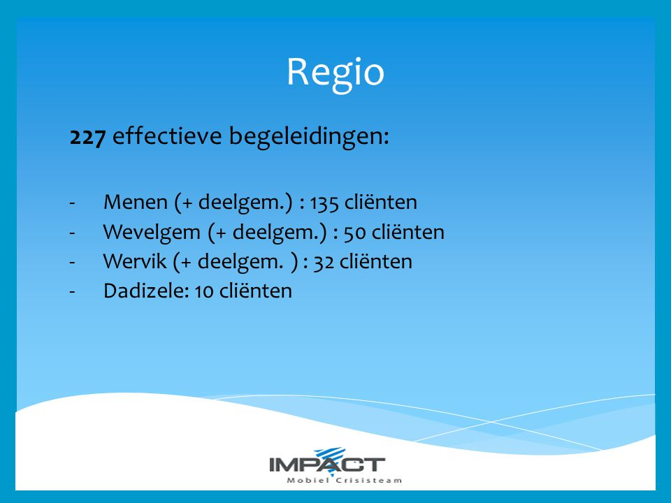 Regio 227 effectieve begeleidingen: Menen (+ deelgem.) : 135 cliënten