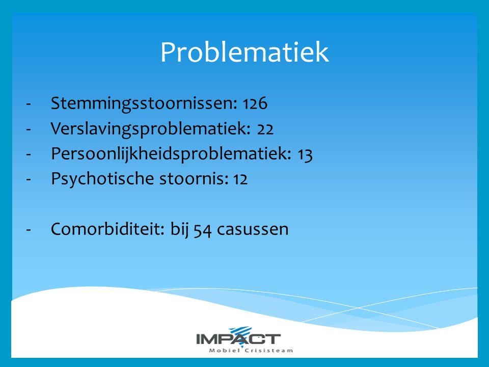 Problematiek Stemmingsstoornissen: 126 Verslavingsproblematiek: 22