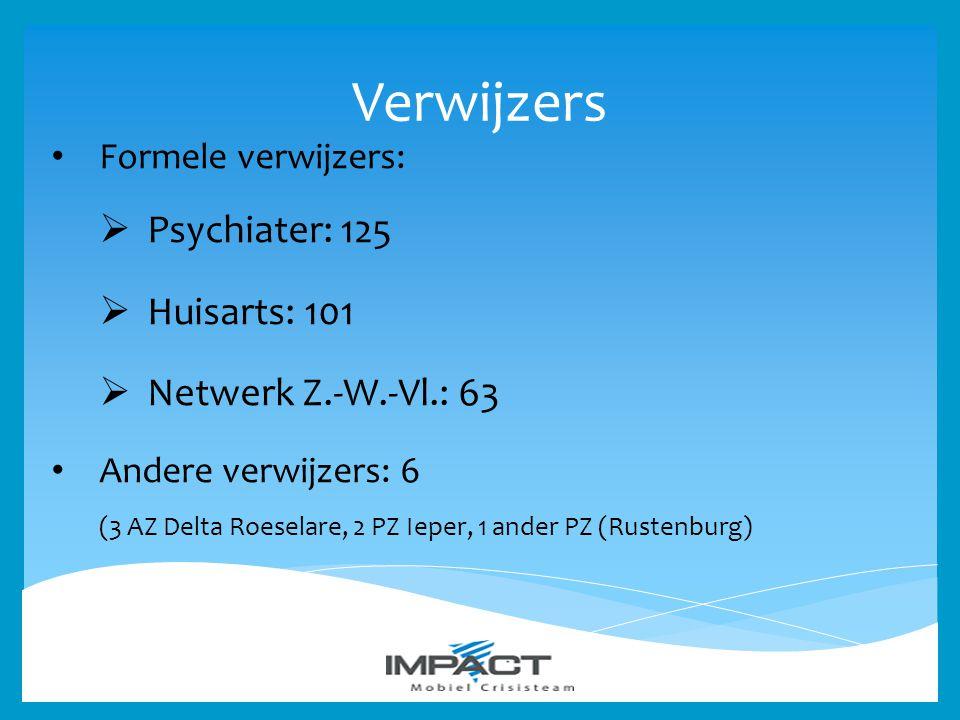 Verwijzers Psychiater: 125 Huisarts: 101 Netwerk Z.-W.-Vl.: 63