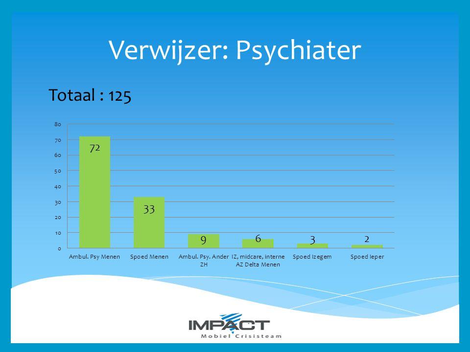 Verwijzer: Psychiater