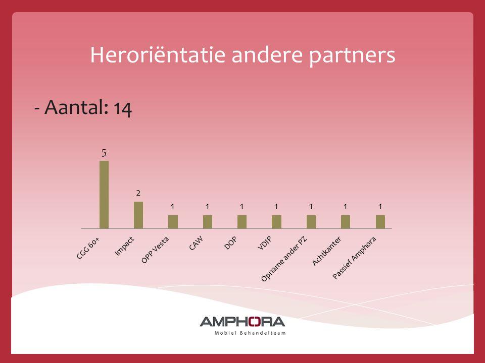 Heroriëntatie andere partners