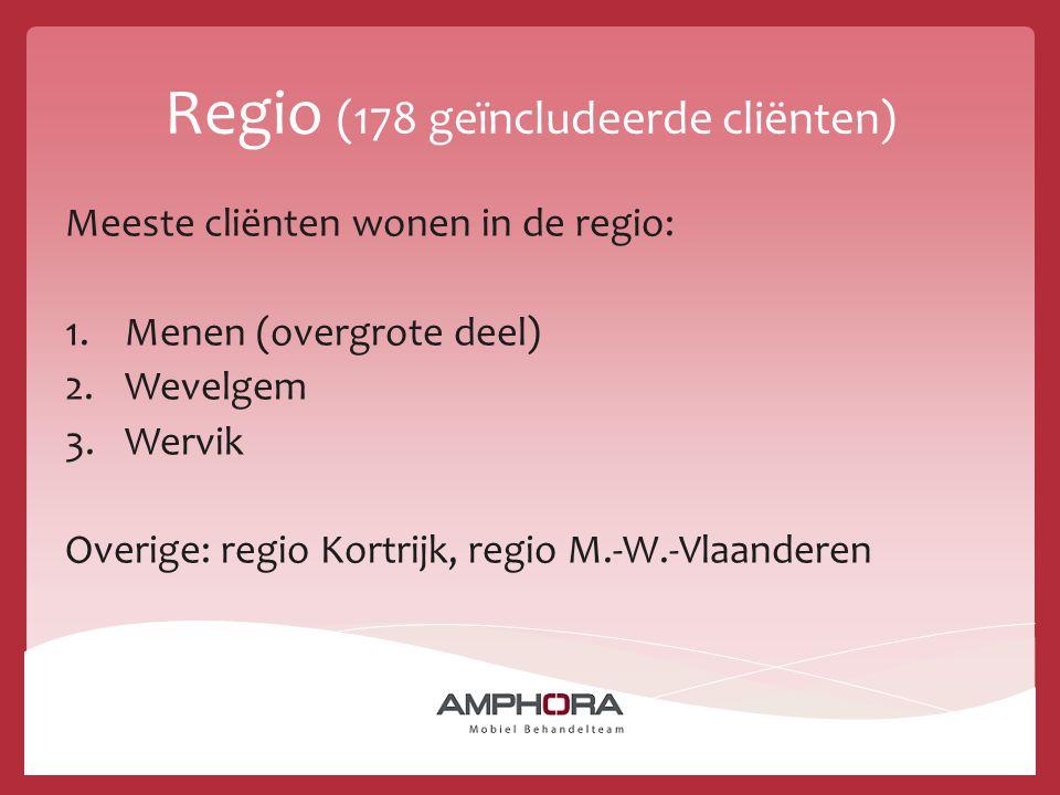 Regio (178 geïncludeerde cliënten)