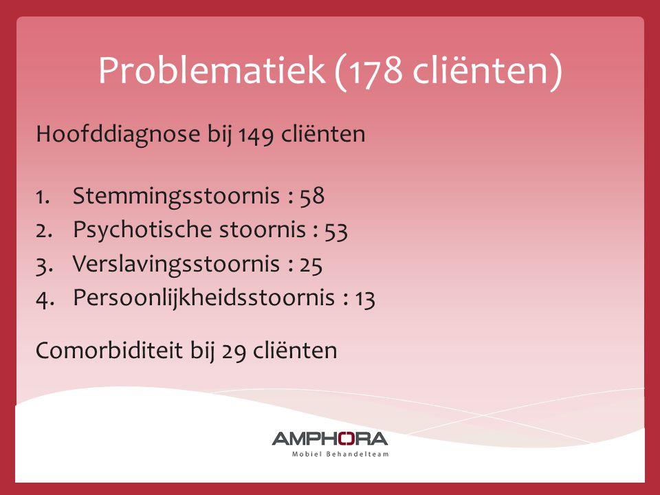 Problematiek (178 cliënten)