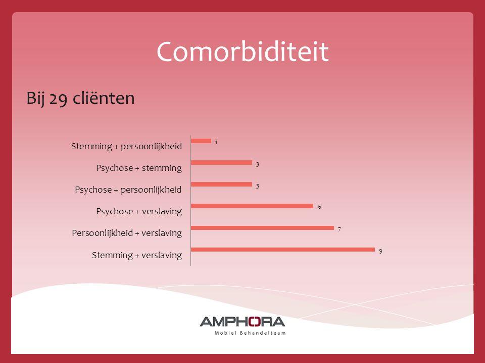Comorbiditeit Bij 29 cliënten