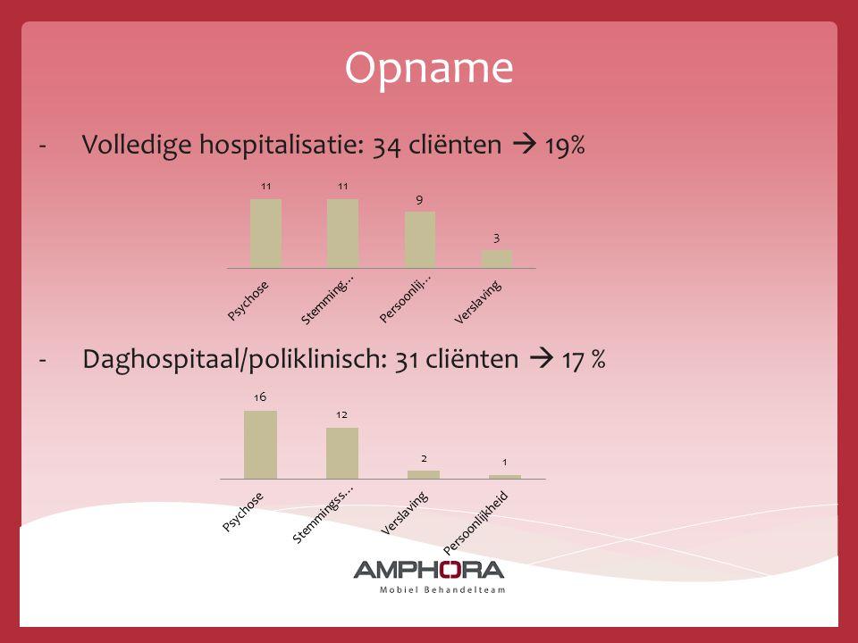 Opname Volledige hospitalisatie: 34 cliënten  19%