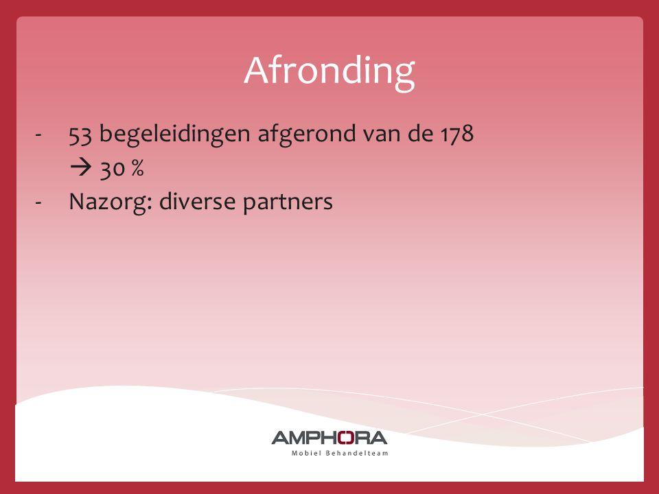 53 begeleidingen afgerond van de 178  30 % Nazorg: diverse partners