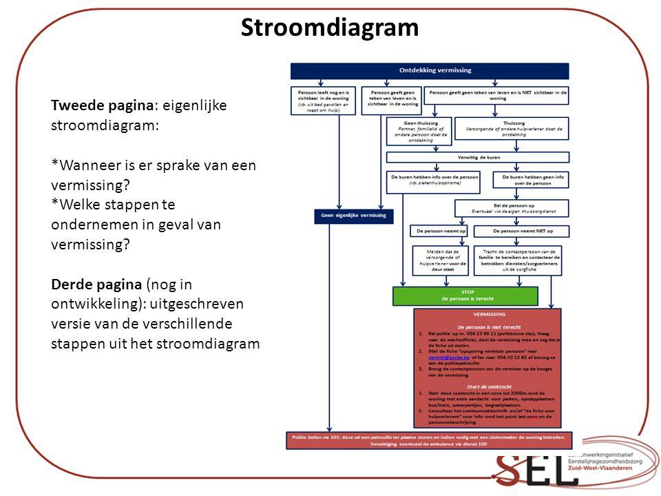 Stroomdiagram Tweede pagina: eigenlijke stroomdiagram:
