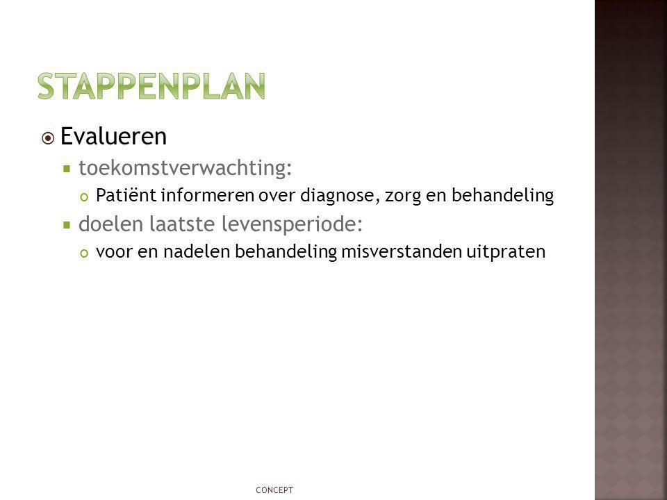 Stappenplan Evalueren toekomstverwachting: