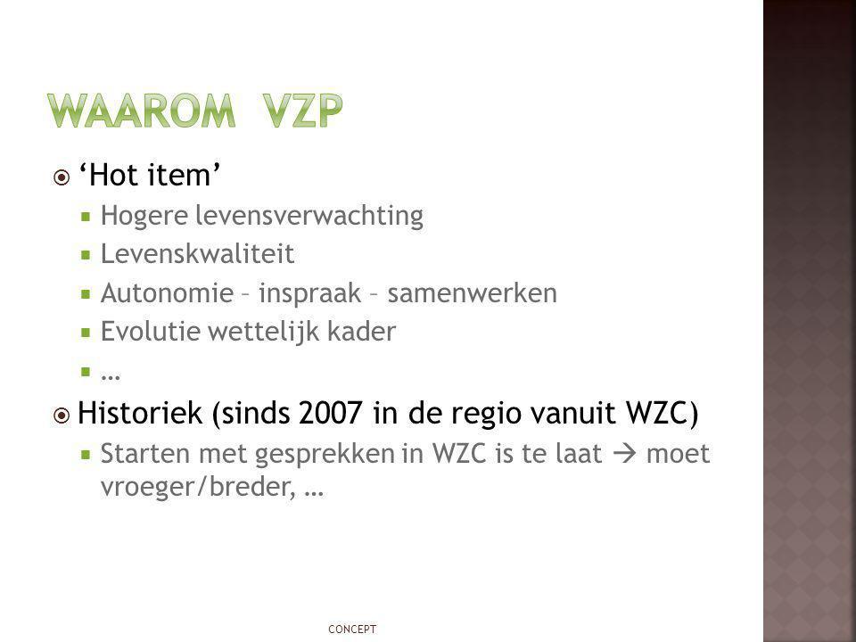 Waarom vzp 'Hot item' Historiek (sinds 2007 in de regio vanuit WZC)