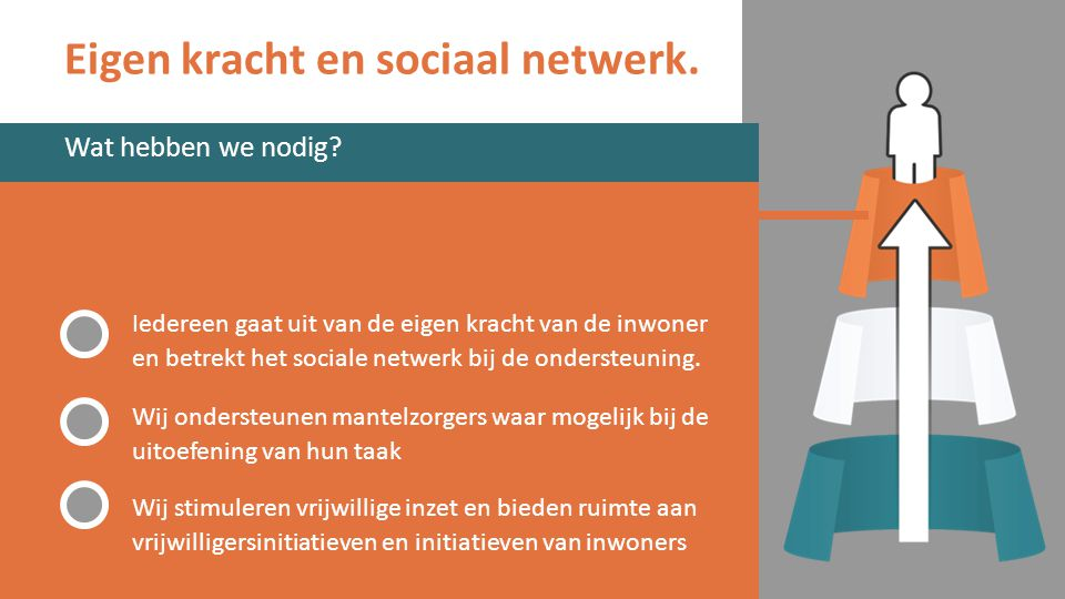 Eigen kracht en sociaal netwerk.