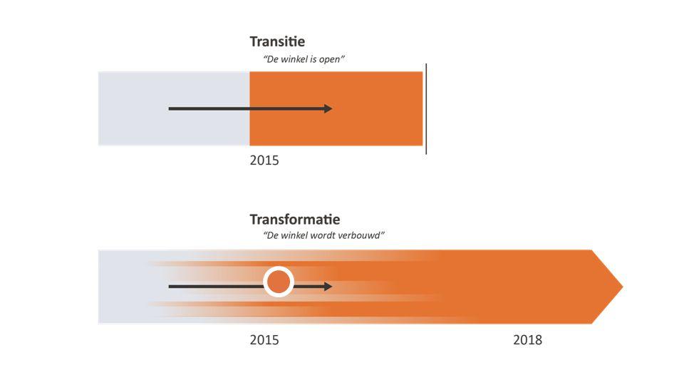 Transitie Gericht op stabiele overdracht. Continuïteit van zorg en ondersteuning. Per 1 januari 2015 moet de winkel open.