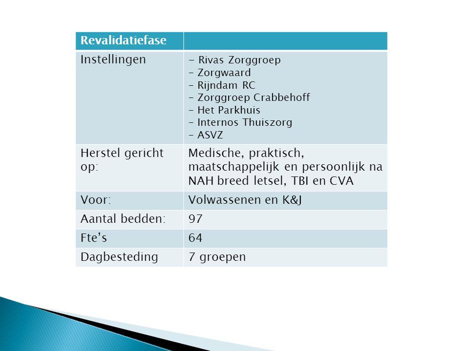 Revalidatiefase Instellingen - Rivas Zorggroep Herstel gericht op: